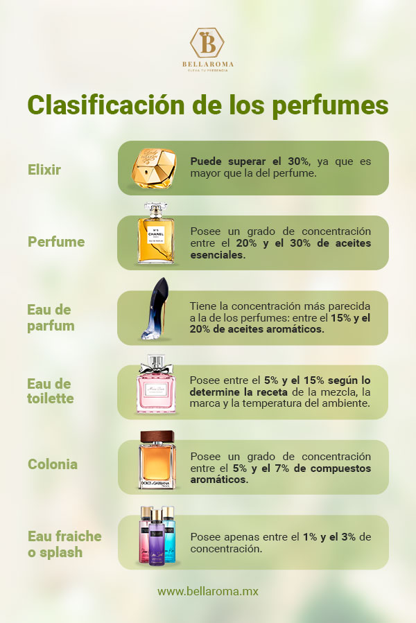 infografia con tipos de perfumes